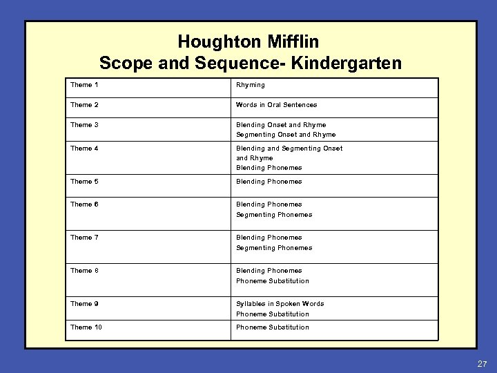 Houghton Mifflin Scope and Sequence- Kindergarten Theme 1 Rhyming Theme 2 Words in Oral