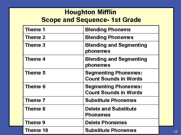 Houghton Mifflin Scope and Sequence- 1 st Grade Theme 1 Blending Phonems Theme 2