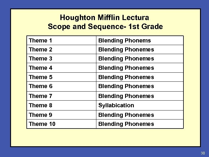 Houghton Mifflin Lectura Scope and Sequence- 1 st Grade Theme 1 Blending Phonems Theme