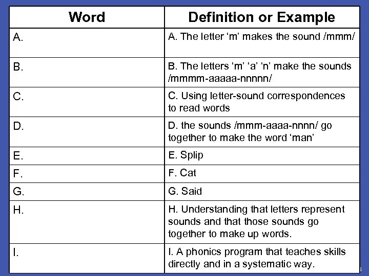 Word Definition or Example A. Letter-sound correspondence B. Blending A. The letter 'm' makes