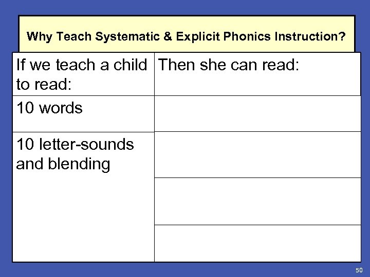 Why Teach Systematic & Explicit Phonics Instruction? If we teach a child Then she