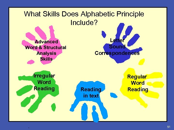 What Skills Does Alphabetic Principle Include? Advanced Word & Structural Analysis Skills Irregular Word