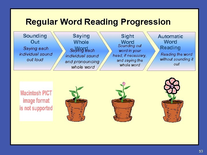Regular Word Reading Progression Sounding Out Saying each individual sound out loud Saying Whole