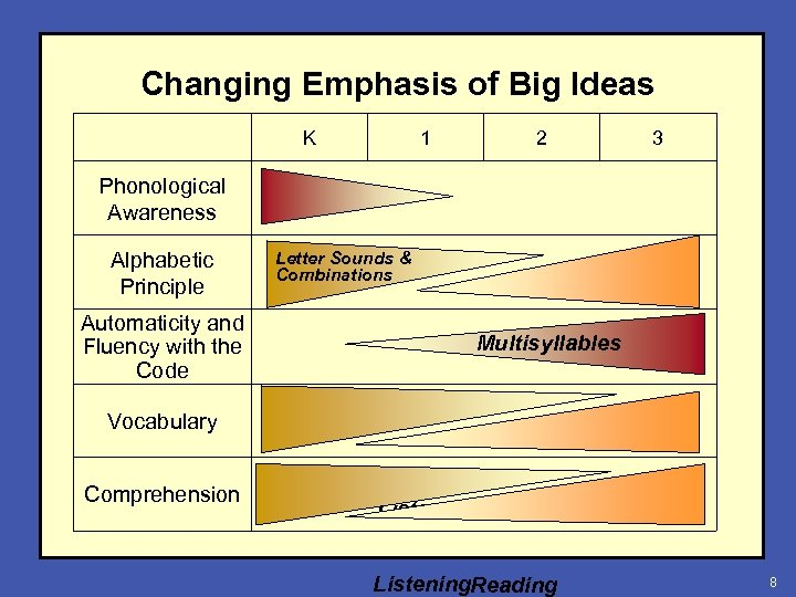 Changing Emphasis of Big Ideas K 1 2 3 Phonological Awareness Alphabetic Principle Automaticity