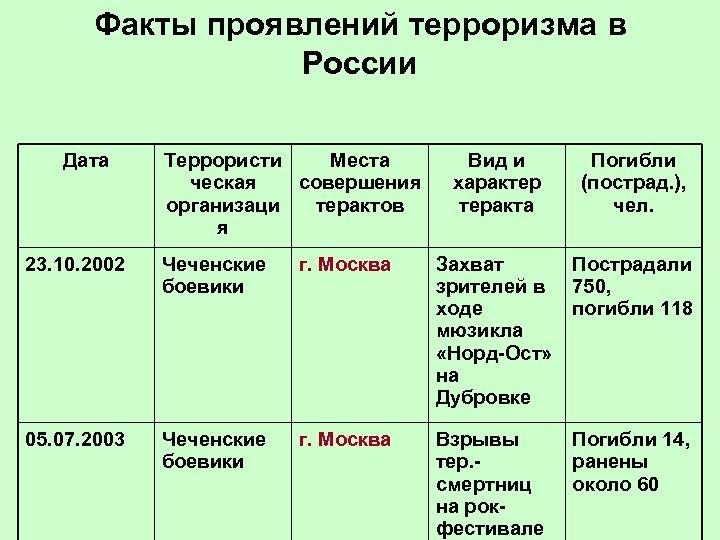 Факты проявлений терроризма в России Дата Террористи Места ческая совершения организаци терактов я Вид