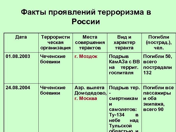 Факты проявлений терроризма в России Дата Террористи Места ческая совершения организация терактов Вид и