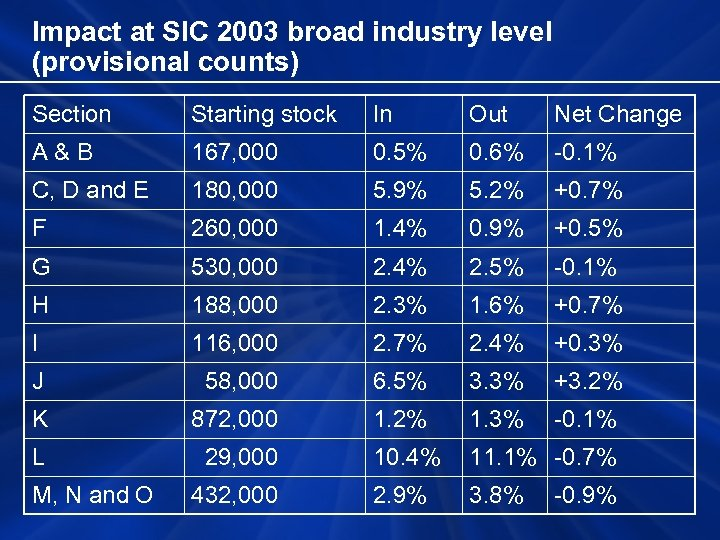 Impact at SIC 2003 broad industry level (provisional counts) Section Starting stock In Out