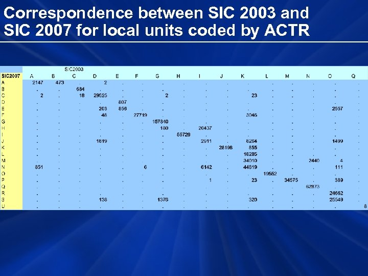 Correspondence between SIC 2003 and SIC 2007 for local units coded by ACTR