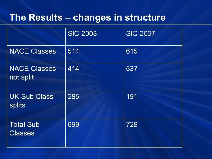 The Results – changes in structure SIC 2003 SIC 2007 NACE Classes 514 615