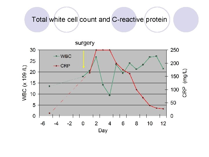 Total white cell count and C-reactive protein surgery