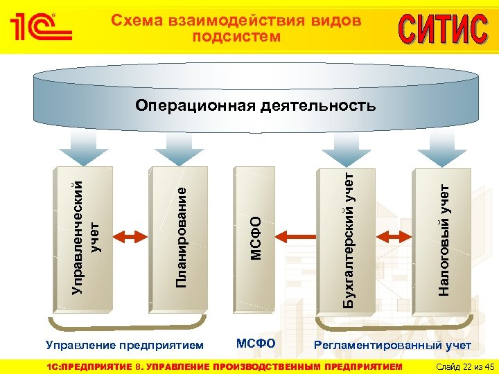 Схема взаимодействия видов подсистем Управление предприятием МСФО Налоговый учет Бухгалтерский учет МСФО Планирование Управленческий