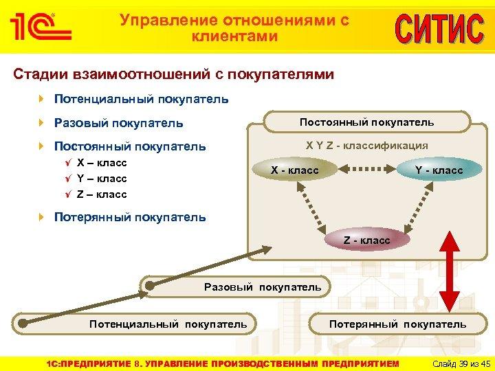 Управление отношениями с клиентами Стадии взаимоотношений с покупателями Потенциальный покупатель Разовый покупатель Постоянный покупатель