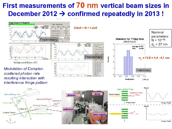 First measurements of 70 nm vertical beam sizes in December 2012 confirmed repeatedly in
