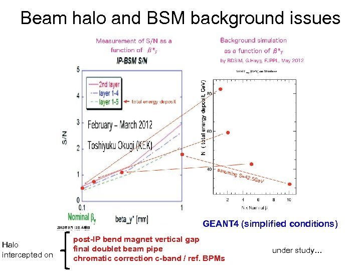 Beam halo and BSM background issues GEANT 4 (simplified conditions) Halo intercepted on post-IP
