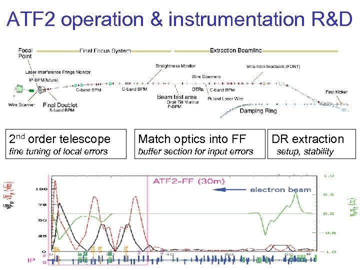 ATF 2 operation & instrumentation R&D 2 nd order telescope Match optics into FF
