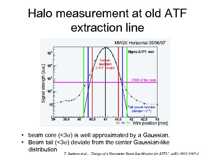 Halo measurement at old ATF extraction line • beam core (<3 ) is well