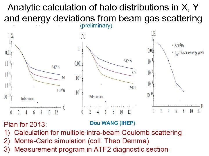 Analytic calculation of halo distributions in X, Y and energy deviations from beam gas