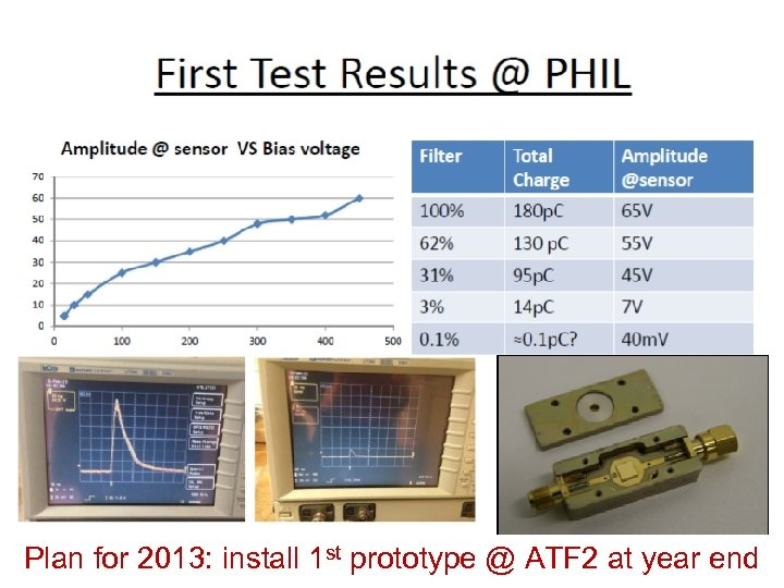 Plan for 2013: install 1 st prototype @ ATF 2 at year end