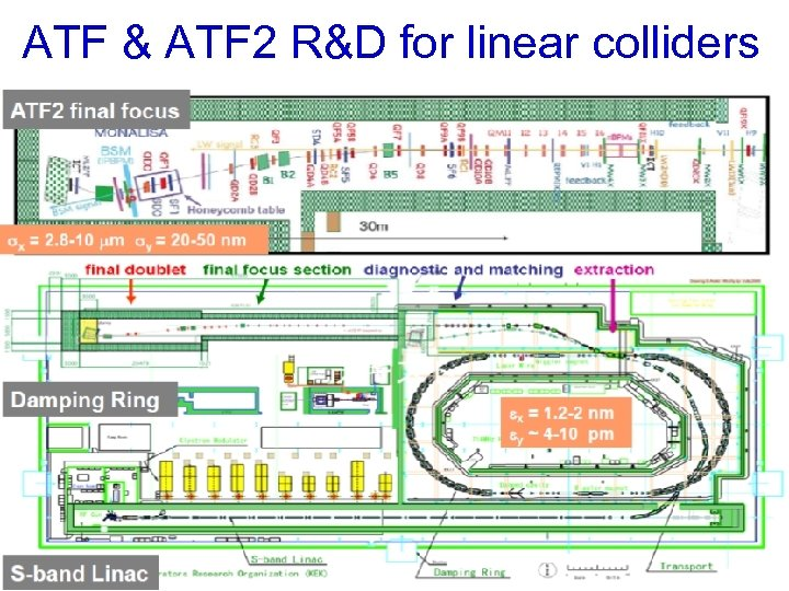 ATF & ATF 2 R&D for linear colliders