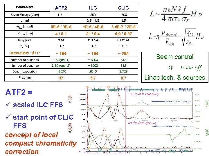 Parameters Beam Energy [Ge. V] ATF 2 1. 3 ILC CLIC 250 1500 L*