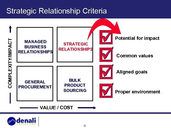 COMPLEXITY/IMPACT Strategic Relationship Criteria MANAGED BUSINESS RELATIONSHIPS Potential for impact STRATEGIC RELATIONSHIPS Common values