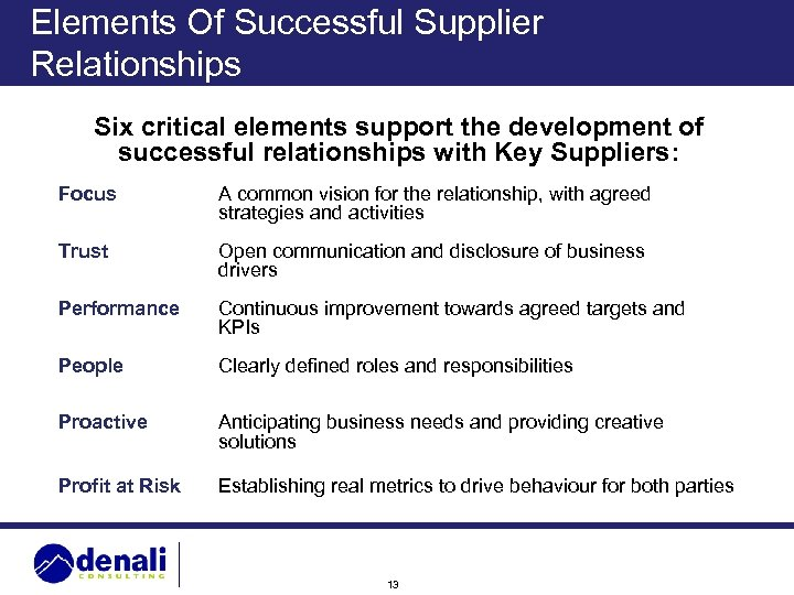 Elements Of Successful Supplier Relationships Six critical elements support the development of successful relationships