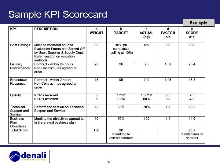 Sample KPI Scorecard Example 17