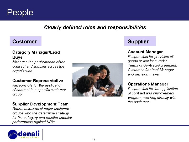 People Clearly defined roles and responsibilities Customer Supplier Category Manager/Lead Buyer Account Manager Responsible