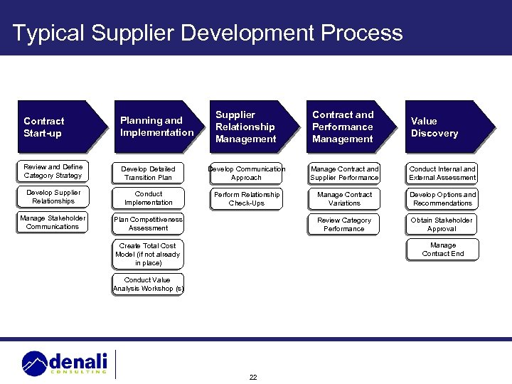 Typical Supplier Development Process Supplier Relationship Management Contract and Performance Management Develop Detailed Transition