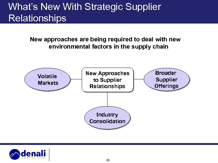 What's New With Strategic Supplier Relationships New approaches are being required to deal with