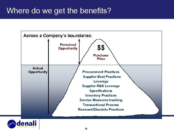 Where do we get the benefits? Across a Company's boundaries: Perceived Opportunity $$ Purchase
