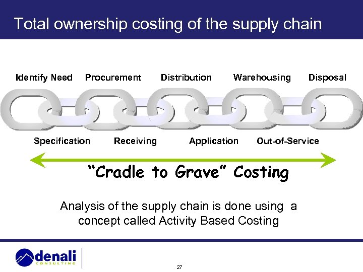 Total ownership costing of the supply chain Identify Need Procurement Specification Distribution Receiving Warehousing