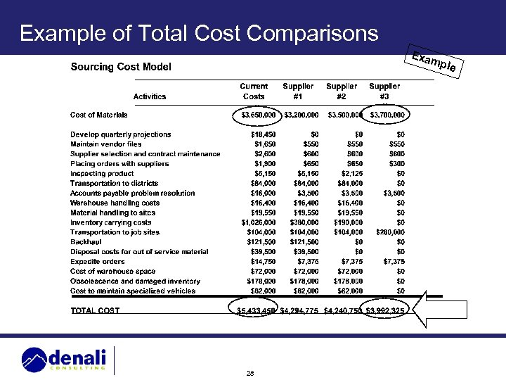 Example of Total Cost Comparisons Exa mpl 28 e