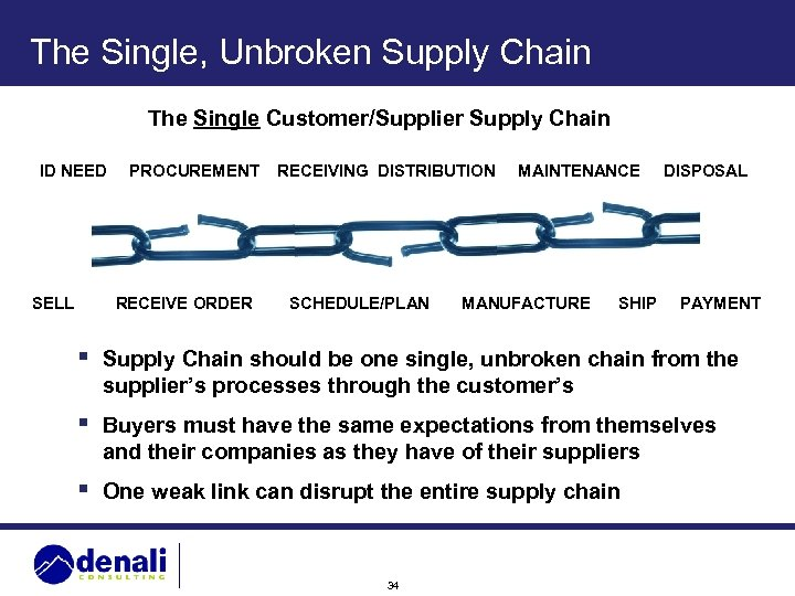The Single, Unbroken Supply Chain The Single Customer/Supplier Supply Chain ID NEED SELL PROCUREMENT