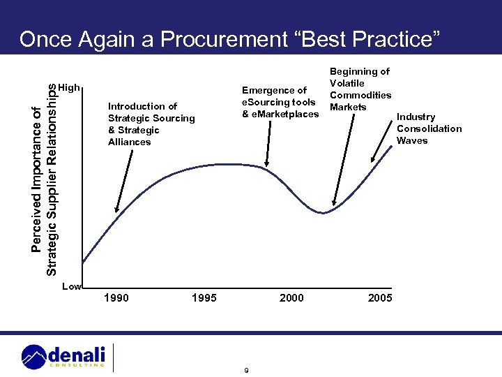 """Once Again a Procurement """"Best Practice"""" Perceived Importance of Strategic Supplier Relationships High Introduction"""