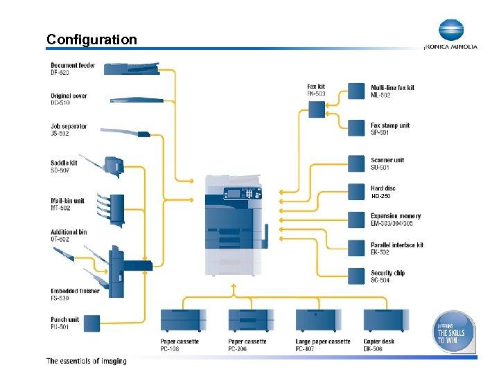 Configuration HD-250