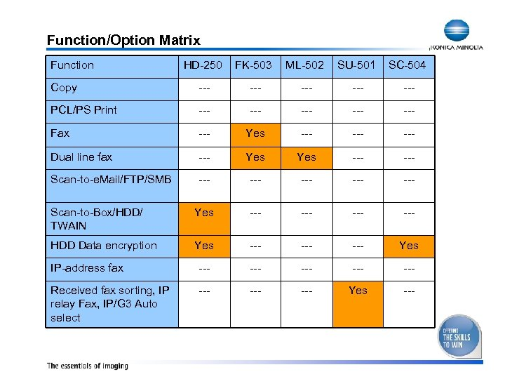 Function/Option Matrix Function HD-250 FK-503 ML-502 SU-501 SC-504 Copy --- --- --- PCL/PS Print