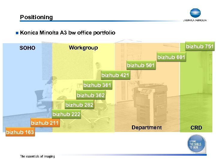 Positioning n Konica Minolta A 3 bw office portfolio bizhub 750 751 Workgroup SOHO