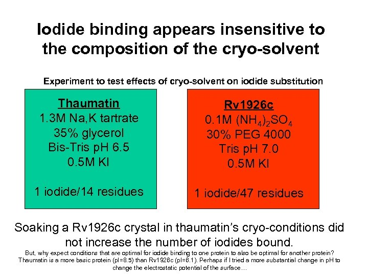Iodide binding appears insensitive to the composition of the cryo-solvent Experiment to test effects