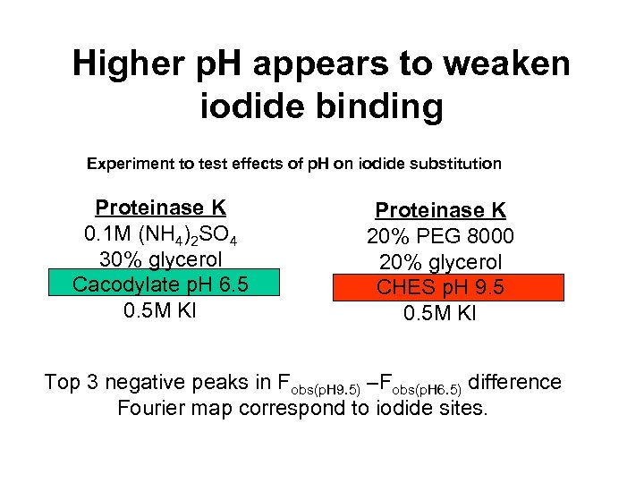 Higher p. H appears to weaken iodide binding Experiment to test effects of p.