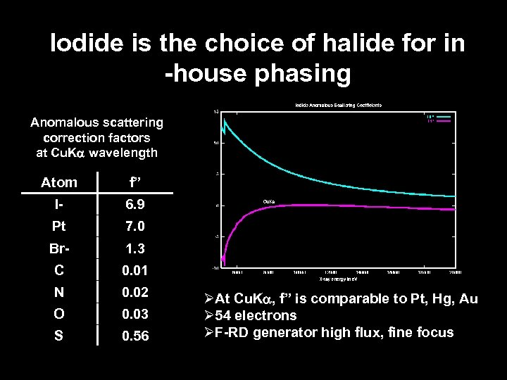 Iodide is the choice of halide for in -house phasing Anomalous scattering correction factors