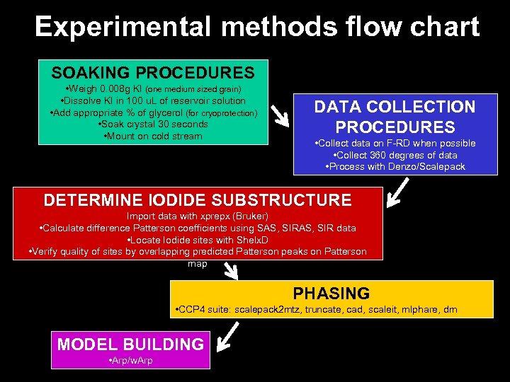 Experimental methods flow chart SOAKING PROCEDURES • Weigh 0. 008 g KI (one medium