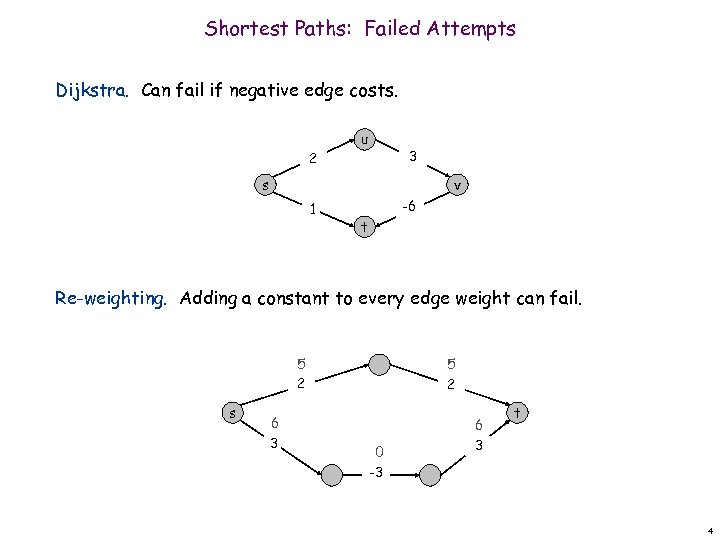 Shortest Paths: Failed Attempts Dijkstra. Can fail if negative edge costs. 2 u 3