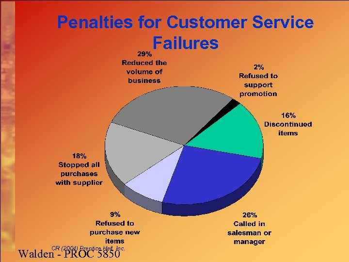 Penalties for Customer Service Failures CR (2004) Prentice Hall, Inc. Walden - PROC 5850