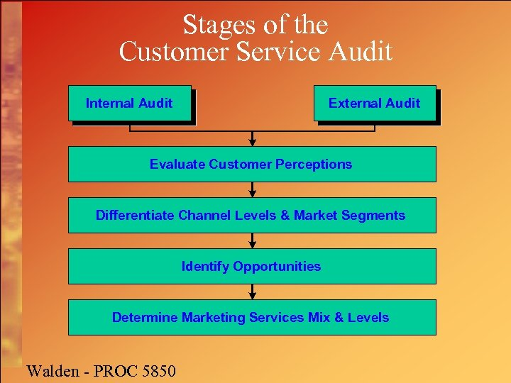 Stages of the Customer Service Audit Internal Audit External Audit Evaluate Customer Perceptions Differentiate
