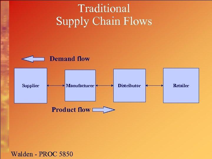 Traditional Supply Chain Flows Demand flow Supplier Manufacturer Product flow Walden - PROC 5850