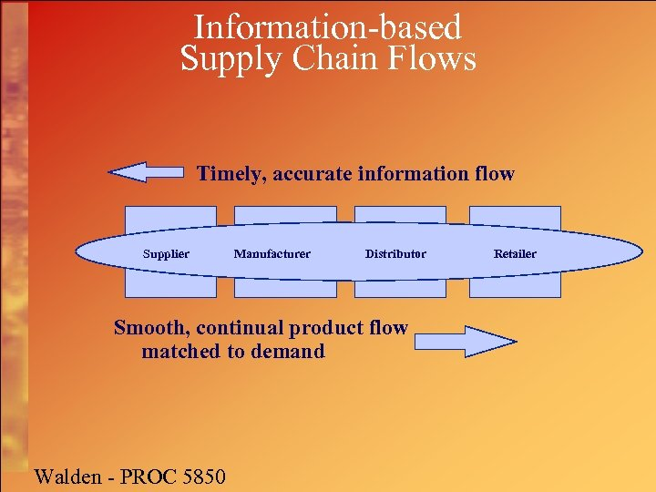 Information-based Supply Chain Flows Timely, accurate information flow Supplier Manufacturer Distributor Smooth, continual product
