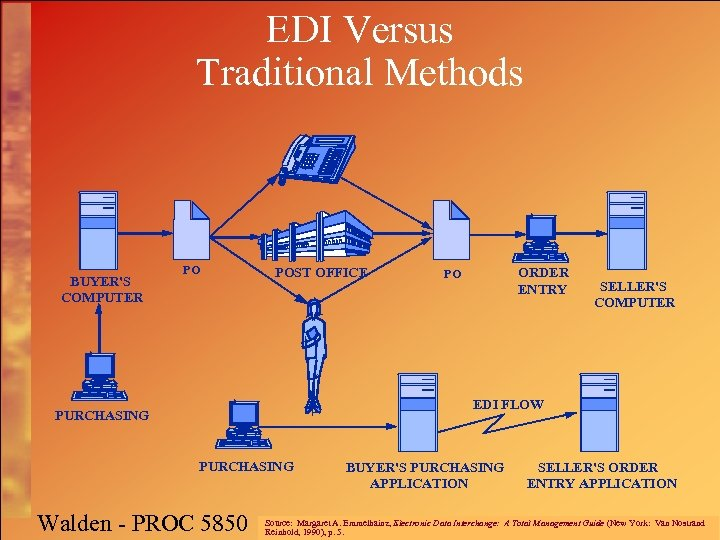 EDI Versus Traditional Methods BUYER'S COMPUTER PO POST OFFICE ORDER ENTRY PO SELLER'S COMPUTER