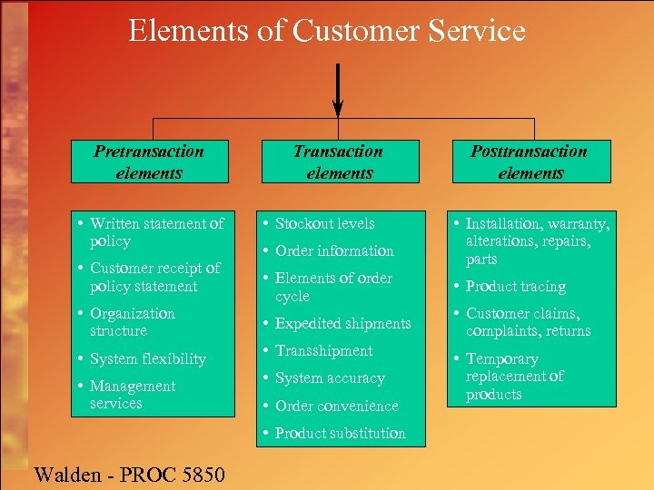Elements of Customer Service Pretransaction elements • Written statement of policy • Customer receipt