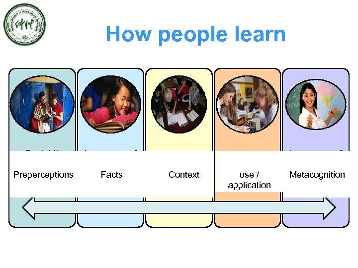 How people learn Social & Language of Instructional Language Mathematics Language Arts Preperceptions Facts
